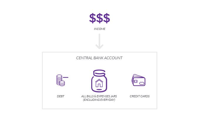 budgeting-bank-account-structure-featured
